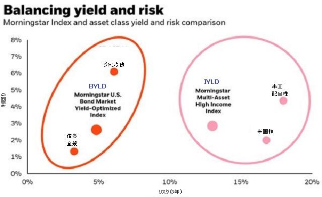 利回りとリスクのバランス