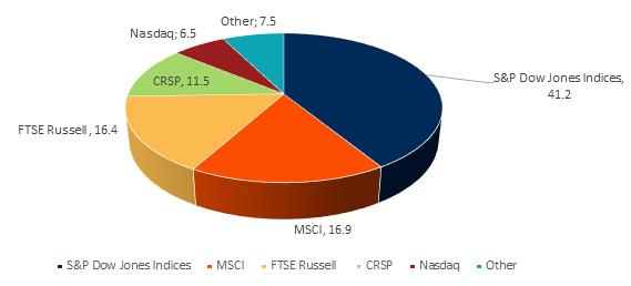 株式 ETF のインデックス