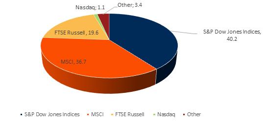 iShares ETF のインデックス