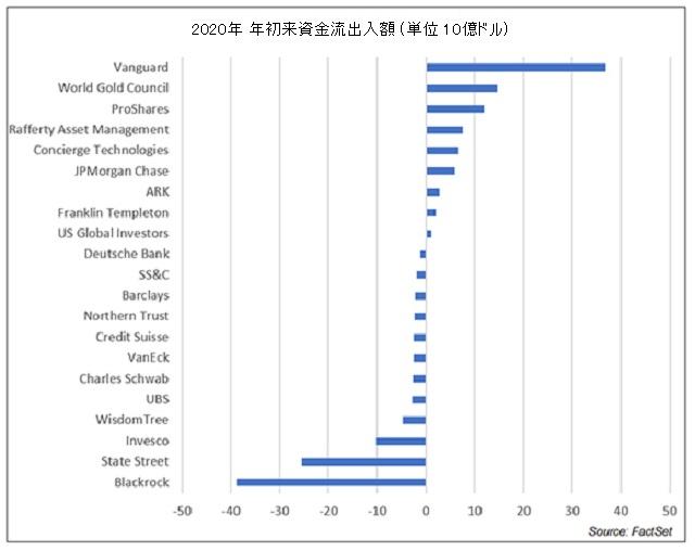ETF の資産残高の増減 (2020年年初来)