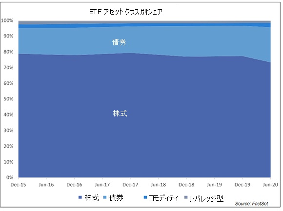 ETF のアセット別シェア