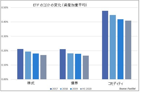 ETF のコストの変化
