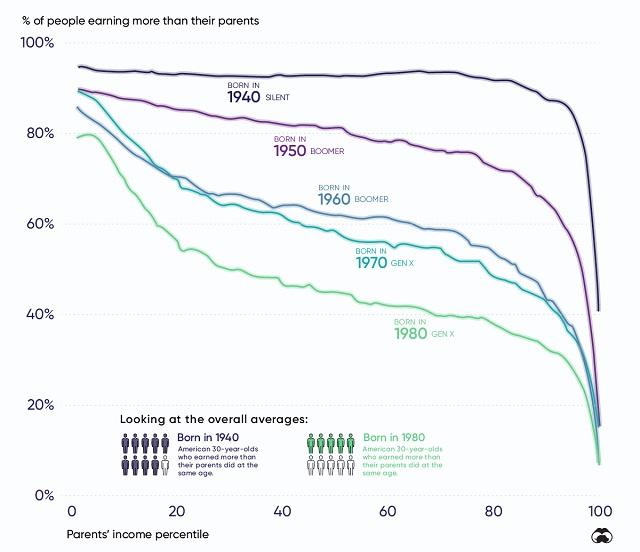 親より収入が高い子の割合