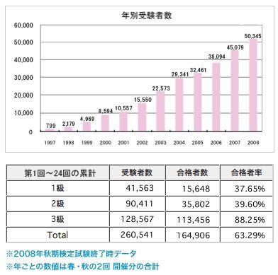 日本ネイリスト検定合格率