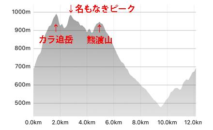 熊渡山標高グラフ-1