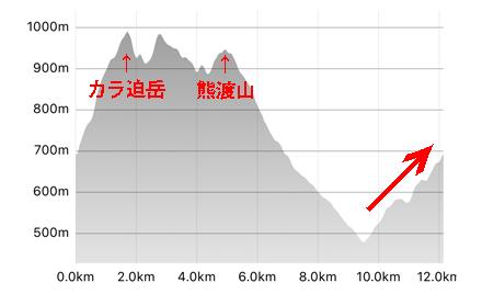熊渡山標高グラフ-2