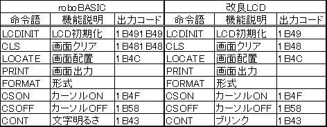 LCD命令語表