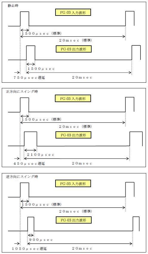 PG-03の出力波形