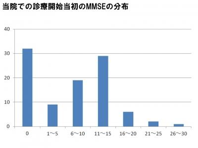当院での診療開始当初のMMSEの分布