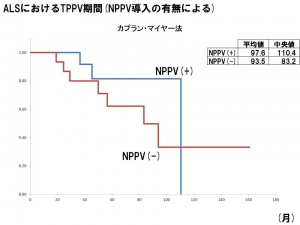 NPPVの有無