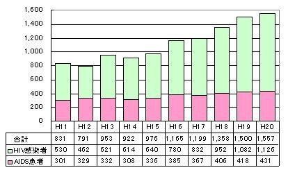 HIVgraph2010