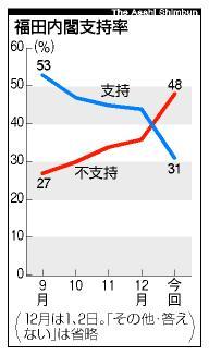 福田内閣支持率