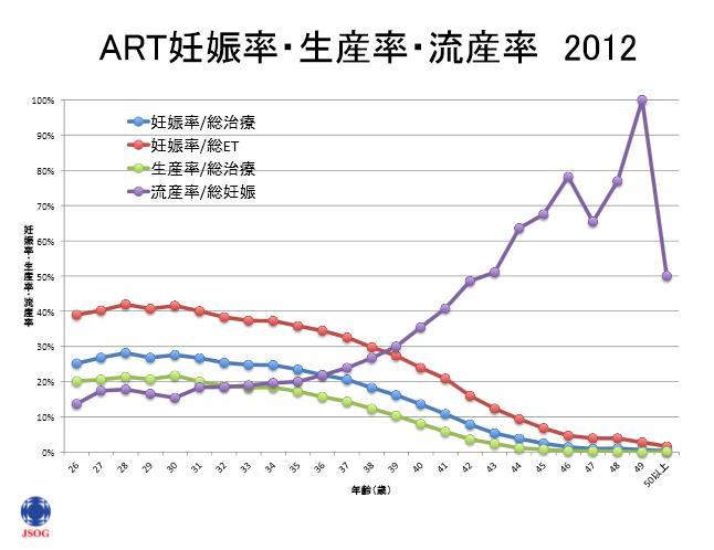 ART妊娠率