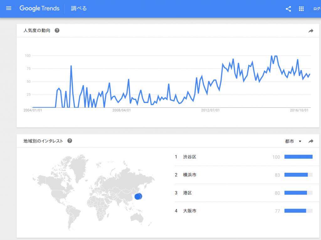googleトレンド白血病ブログでの検索結果