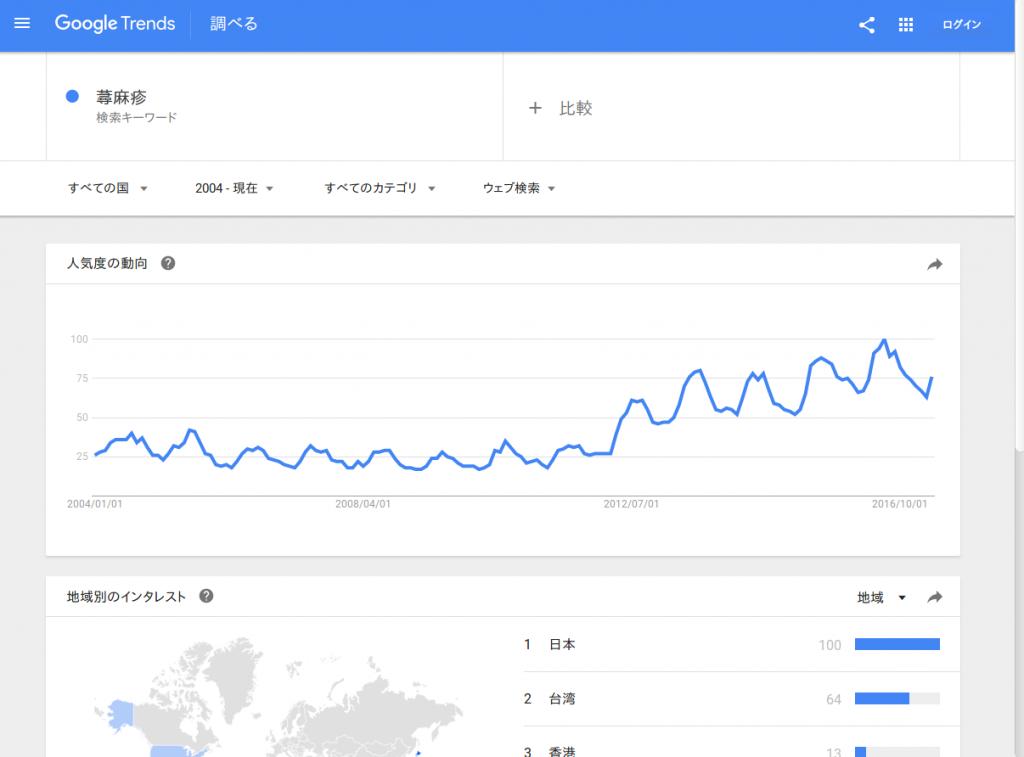 googleトレンド蕁麻疹での検索結果