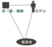 フェルメール構図01