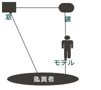 フェルメール構図02