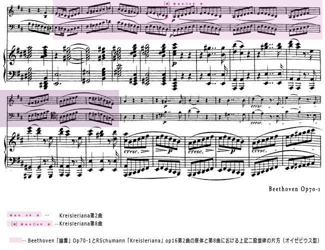 Beethovenベートーヴェン「Geister(幽霊)」Op70-1に見るRSchumannシューマン「Kreisleriana」op16第2曲の原体と第8曲における上記二股旋律の片方(Eusebiusオイゼビウス型)