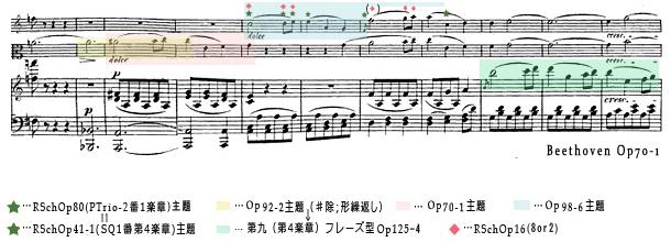 Beethovenベートーヴェンop70-1「Geister(幽霊)Trio」冒頭のスコア