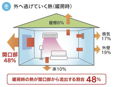 住宅の熱損失-冬