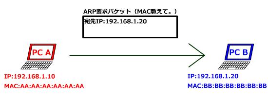 ARP要求