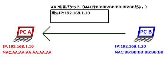 ARP応答