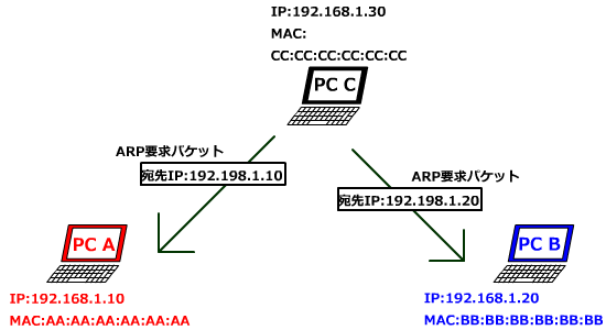 傍受する対象のMACアドレスを調べる