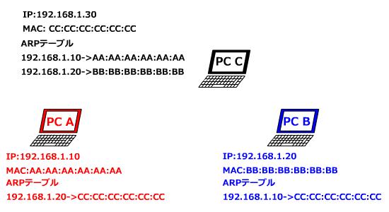 PC AとPC BのARPテーブルが書き換わる