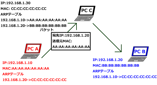 PC AはPC Bに送信してるつもり