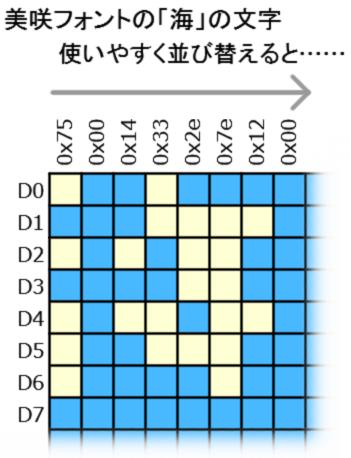美咲フォント海 変換後のデータ
