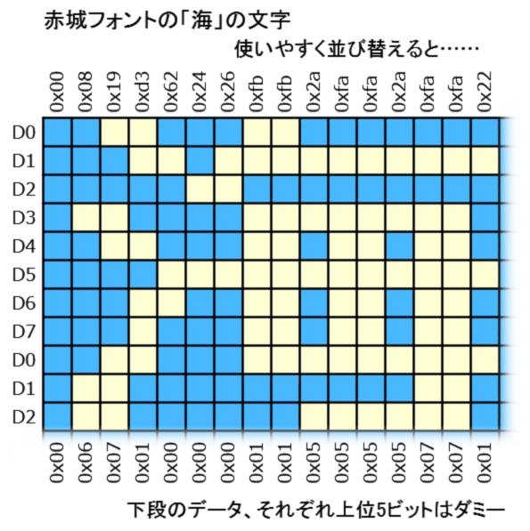 赤城フォント海 変換後のデータ