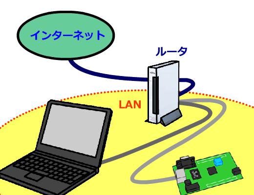 秋月LANボードのネットワーク配線