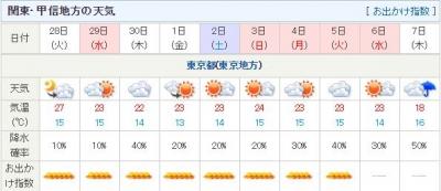 GWの天気