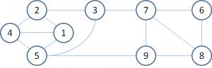 グラフ理論1