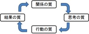 ぐるぐる循環モデル