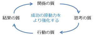 組織の成功循環モデルで良く出て来るやつ