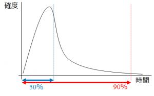 見積りの不確実性β分布