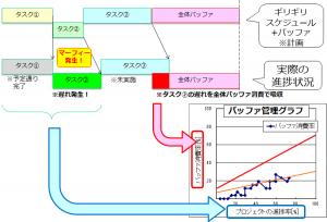 バッファ管理グラフへ