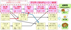 ネットワーク図から直接