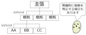 階層構造の例