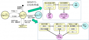 DFDとCFDの関連