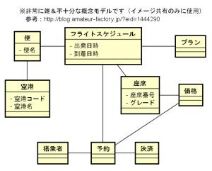 業務概念モデル…イマイチですが