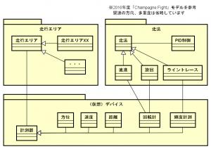 ETロボコンクラス図