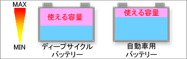 バッテリー容量比較