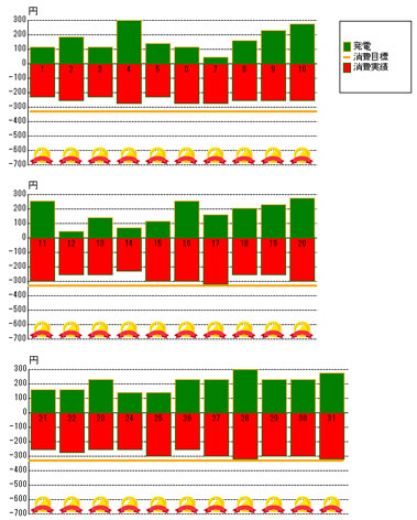2012年7月の売電と買電