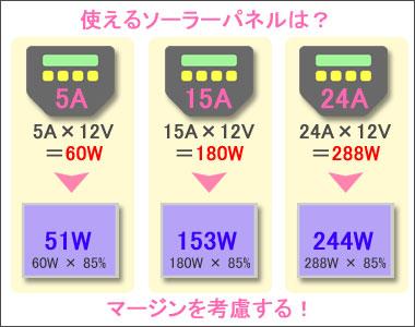 接続できるソーラーパネルの大きさは?