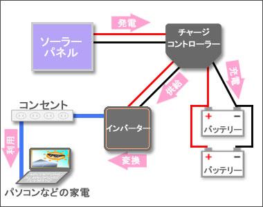 かんたん、4万円以下の自作ソーラー(太陽光)発電システム概要図