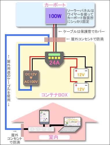 自作ソーラー発電システム詳細図