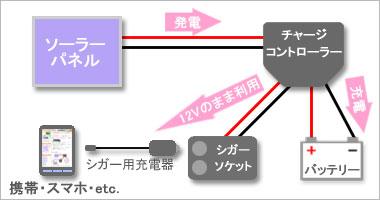 1万円以下のソーラー(太陽光)発電システム概略図