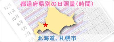 北海道、札幌市の日照量(時間)